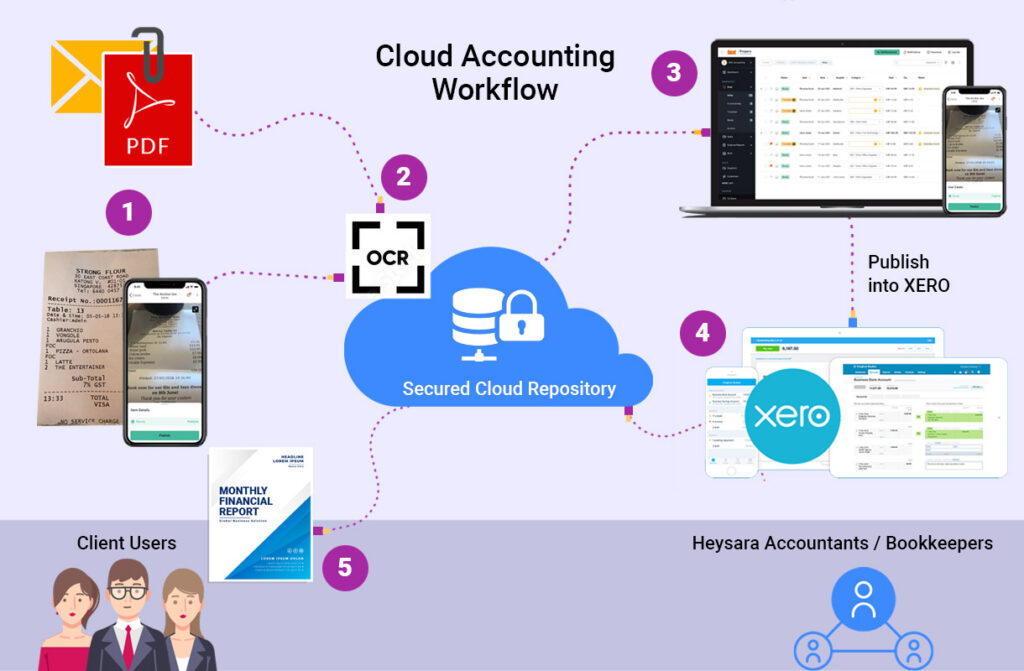 cloud accounting workflow 3